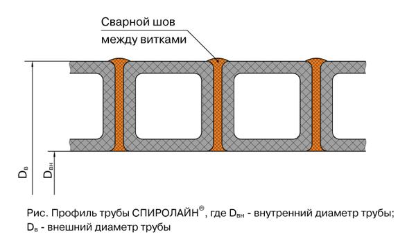 Профиль трубы СПИРОЛАЙН